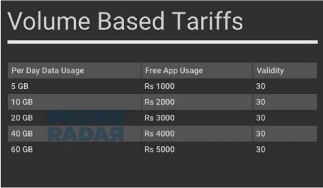 Jio Fiber Volume tariff